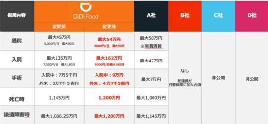 DiDiフード東京傷害、賠償保険比較参考画像